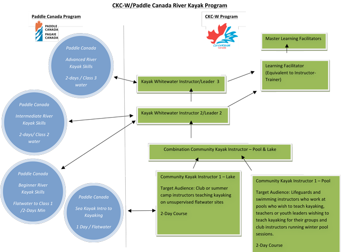 download / view larger blended program chart